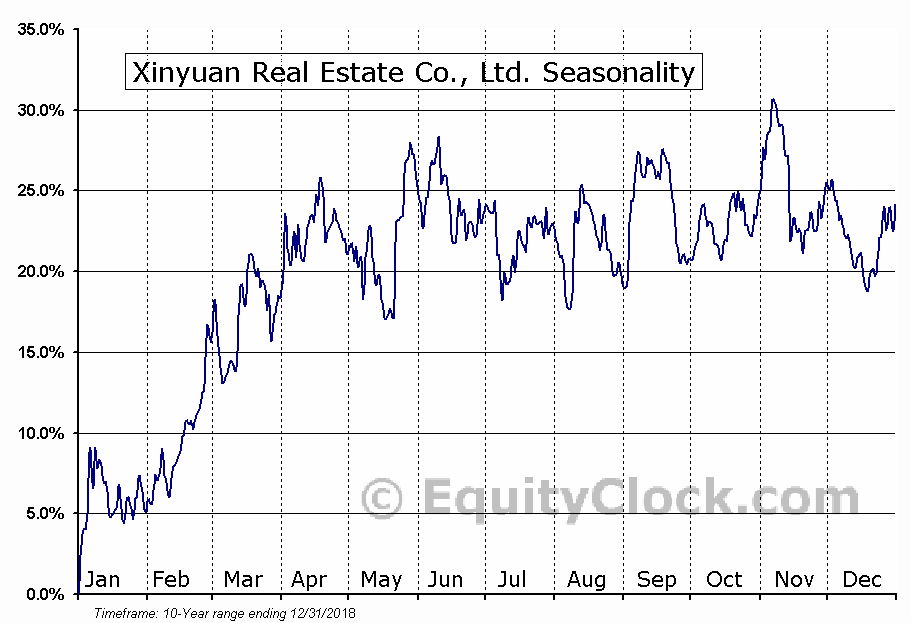 Xinyuan Real Estate Co., Ltd. (NYSE:XIN) Seasonal Chart