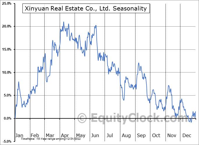 Xinyuan Real Estate Co., Ltd. (NYSE:XIN) Seasonal Chart