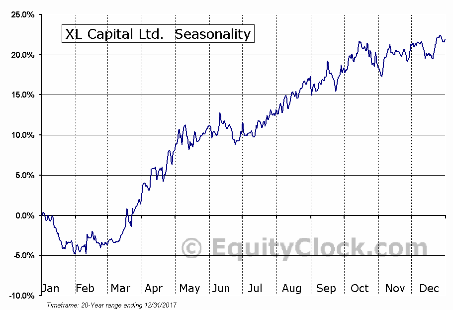 XL Capital Ltd.  (NYSE:XL) Seasonal Chart