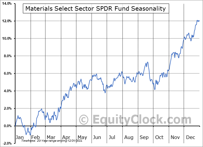 Materials Select Sector SPDR Fund (NYSE:XLB) Seasonal Chart