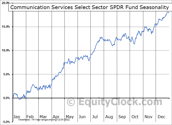 Communication Services Select Sector SPDR Fund (NYSE:XLC) Seasonal Chart
