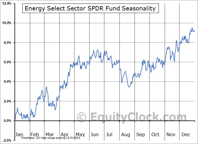 Energy Select Sector SPDR Fund (NYSE:XLE) Seasonal Chart