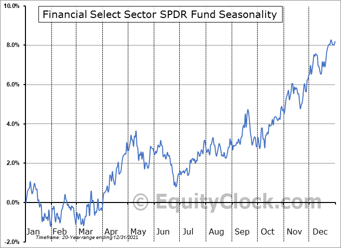 Financial Select Sector SPDR Fund (NYSE:XLF) Seasonal Chart