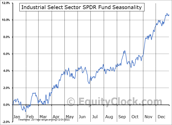 Industrial Select Sector SPDR Fund (NYSE:XLI) Seasonal Chart