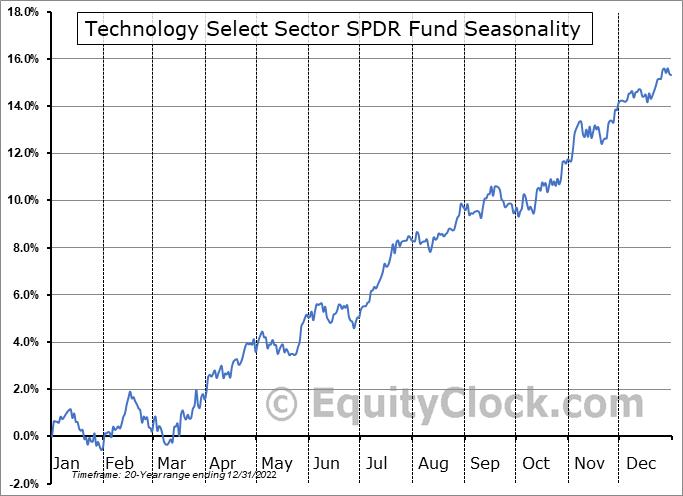 Technology Select Sector SPDR Fund (NYSE:XLK) Seasonal Chart