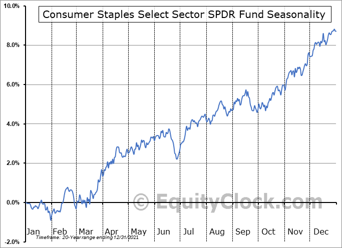 Consumer Staples Select Sector SPDR Fund (NYSE:XLP) Seasonal Chart