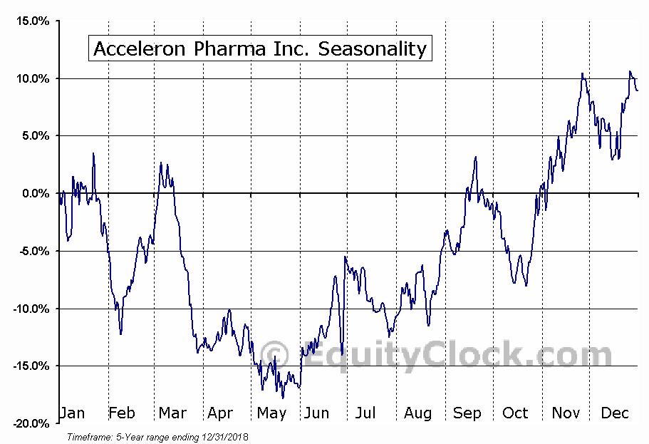 Acceleron Pharma Inc. (NASD:XLRN) Seasonal Chart