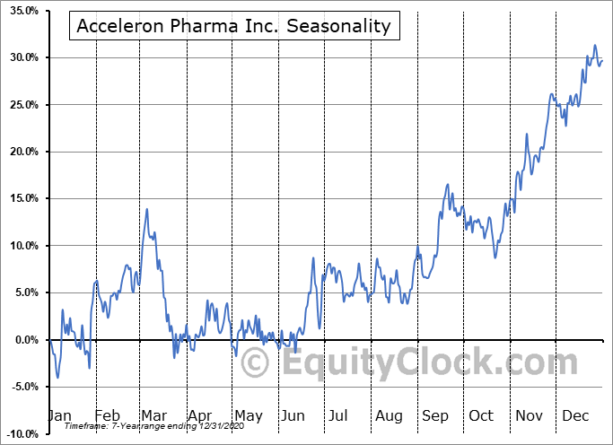Acceleron Pharma Inc. (NASD:XLRN) Seasonal Chart