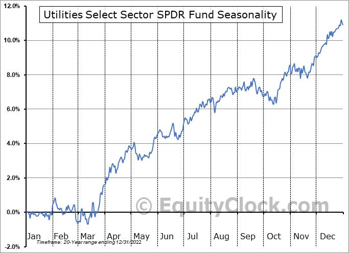 Utilities Select Sector SPDR Fund (NYSE:XLU) Seasonal Chart