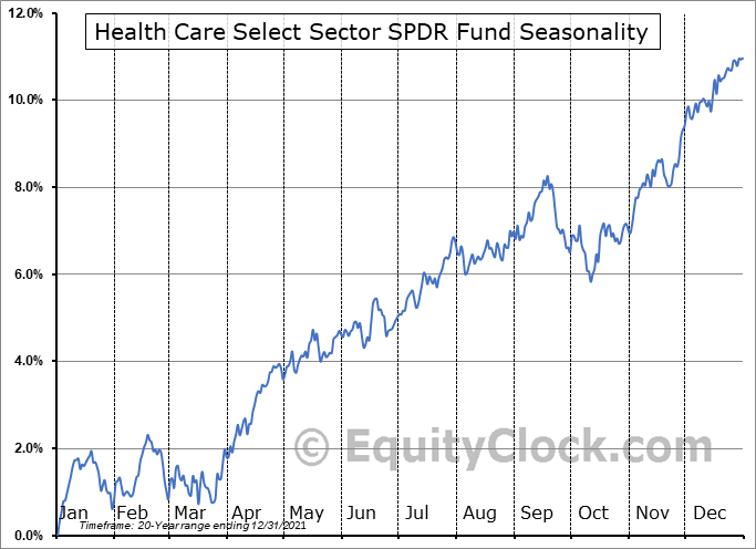 Health Care Select Sector SPDR Fund (NYSE:XLV) Seasonal Chart