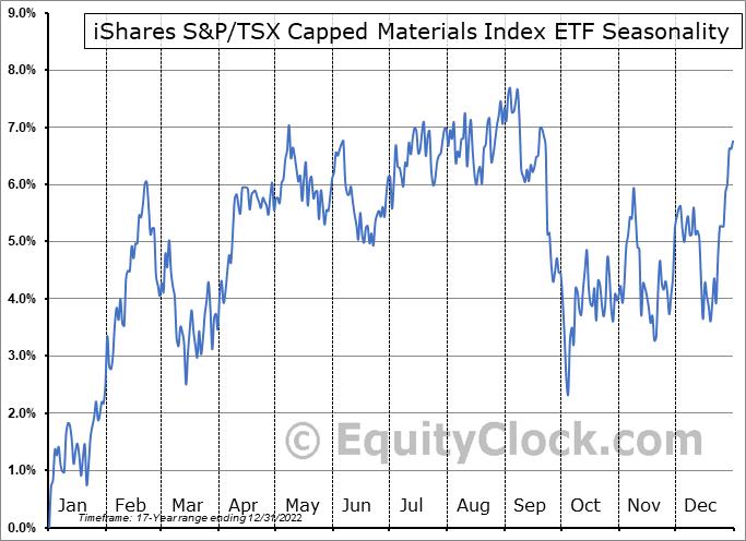 iShares S&P/TSX Capped Materials Index ETF (TSE:XMA.TO) Seasonal Chart