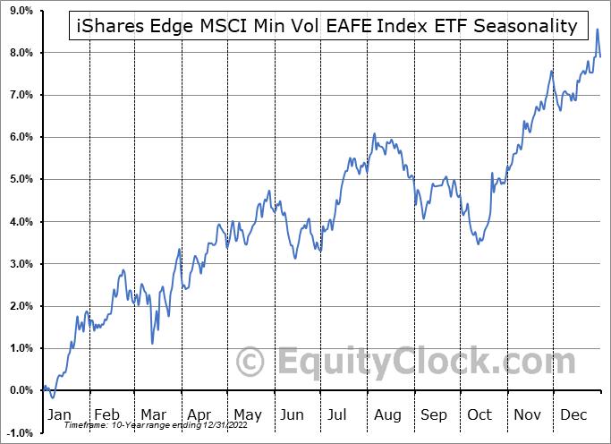iShares Edge MSCI Min Vol EAFE Index ETF (TSE:XMI.TO) Seasonal Chart