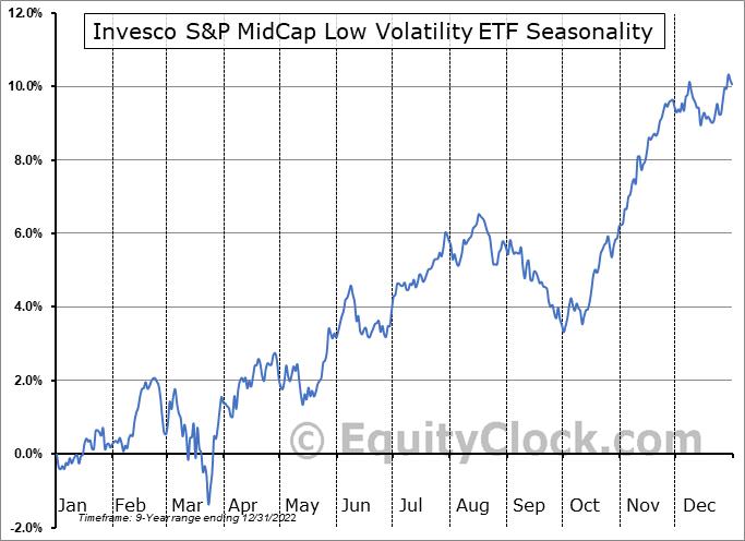 Invesco S&P MidCap Low Volatility ETF (AMEX:XMLV) Seasonal Chart
