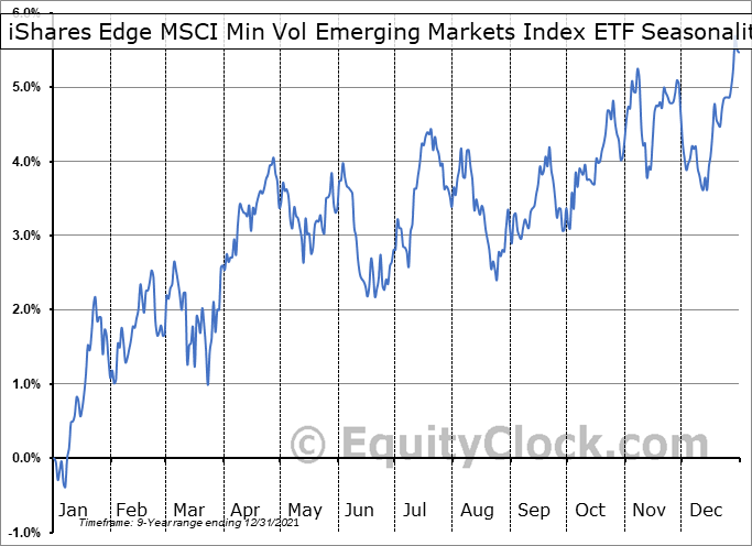 iShares Edge MSCI Min Vol Emerging Markets Index ETF (TSE:XMM.TO) Seasonal Chart