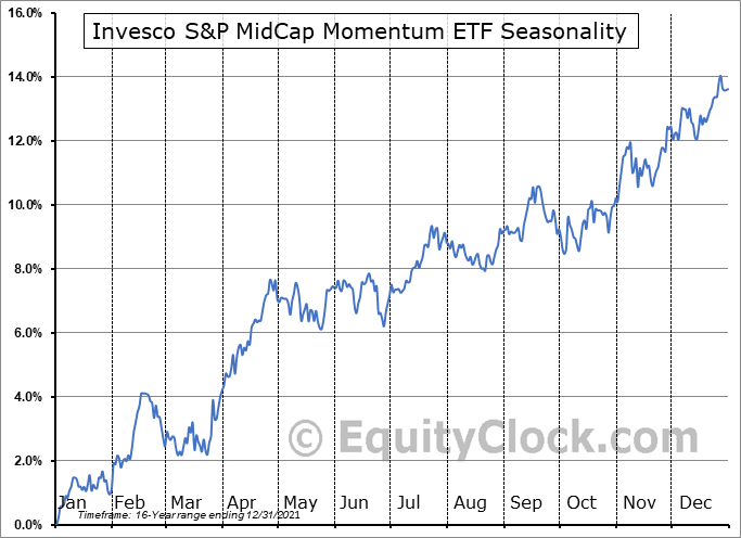 Invesco S&P MidCap Momentum ETF (AMEX:XMMO) Seasonal Chart