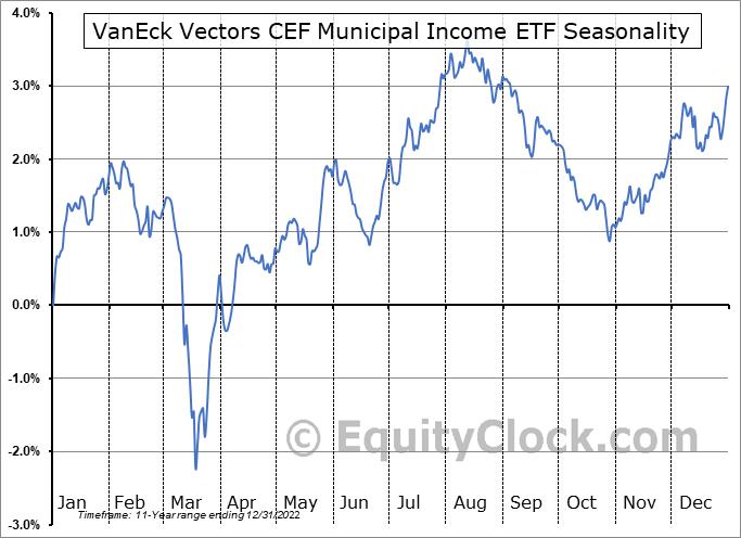 VanEck Vectors CEF Municipal Income ETF (NYSE:XMPT) Seasonal Chart