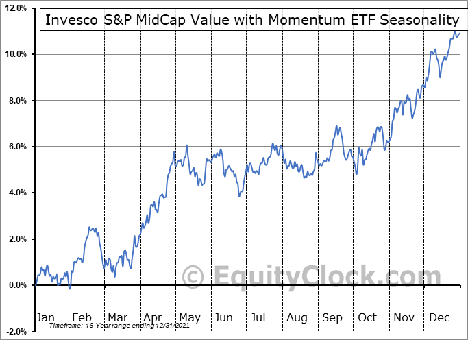 Invesco S&P MidCap Value with Momentum ETF (AMEX:XMVM) Seasonal Chart