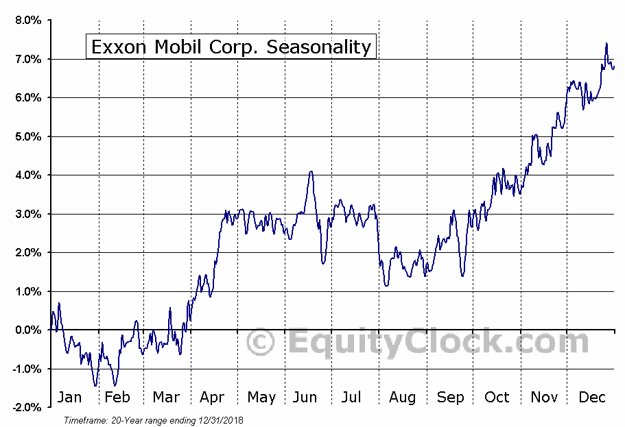 Exxon Mobil Corporation  (NYSE:XOM) Seasonal Chart