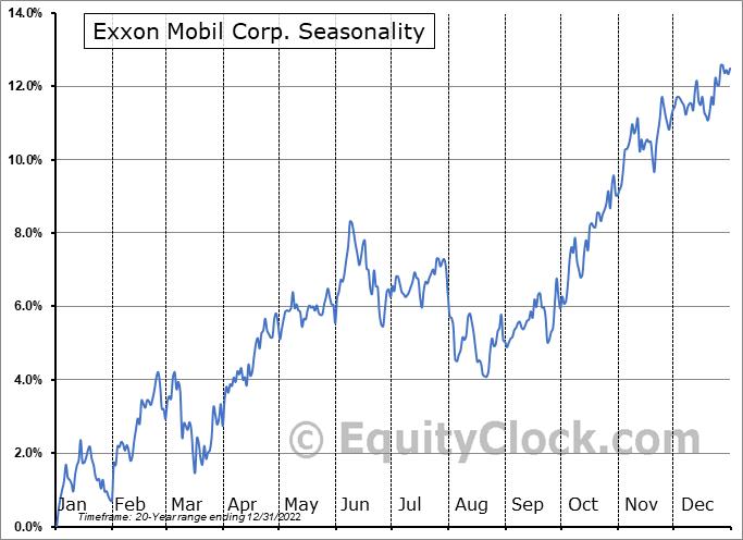 Exxon Mobil Corp. (NYSE:XOM) Seasonal Chart