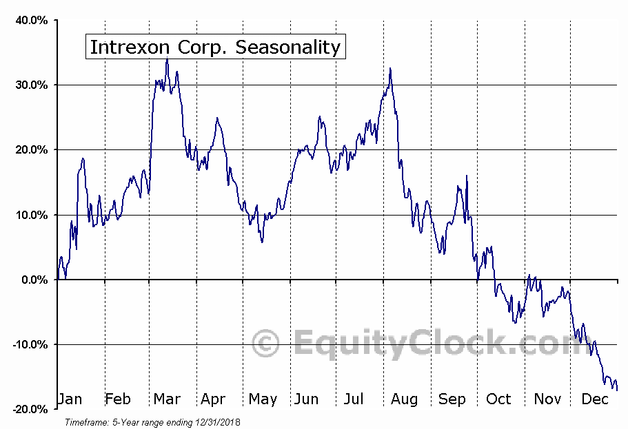 Intrexon Corp. (NASD:XON) Seasonal Chart