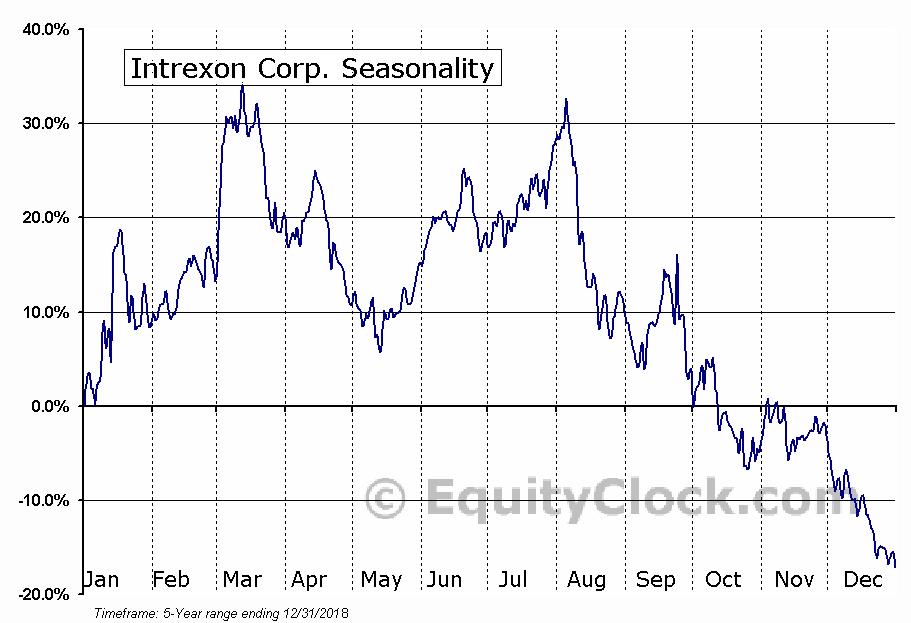Intrexon Corp. (NASD:XON) Seasonal Chart