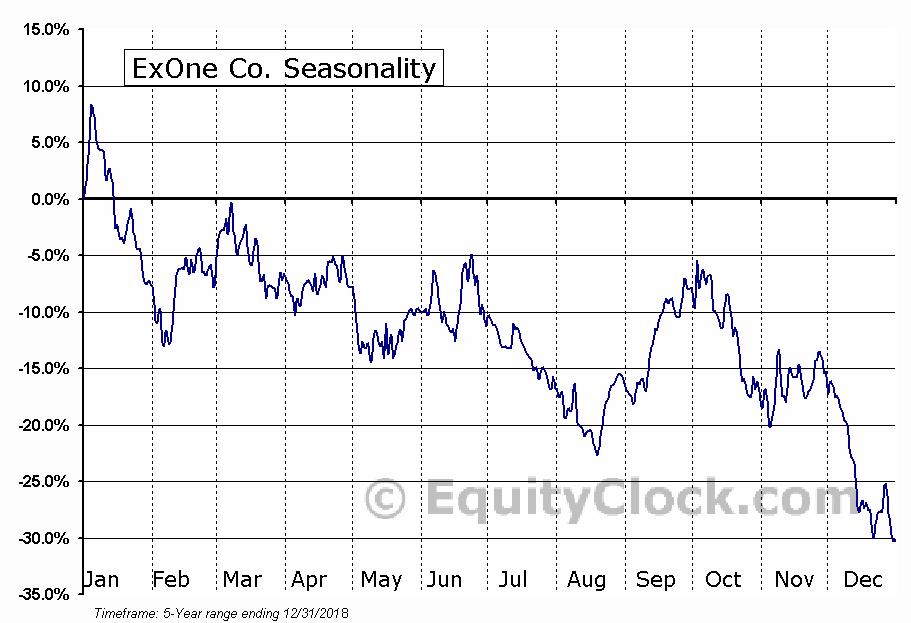 ExOne Co. (NASD:XONE) Seasonal Chart