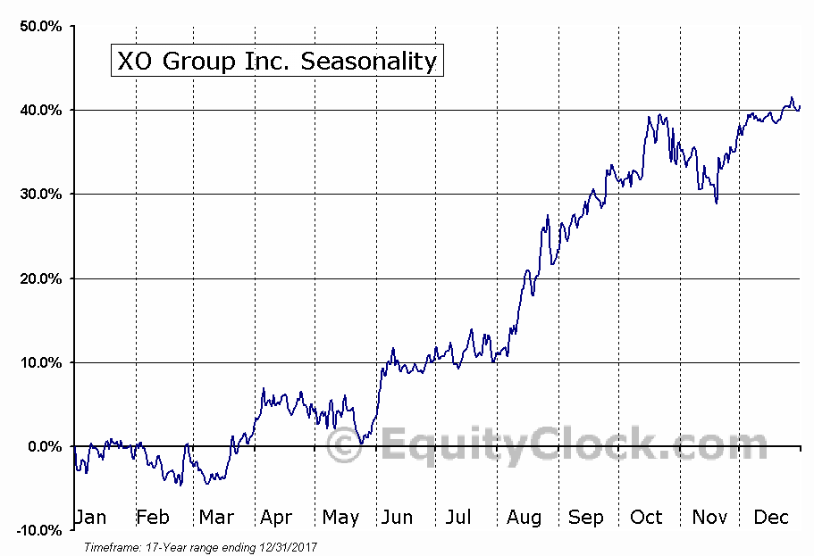 XO Group Inc. (NYSE:XOXO) Seasonal Chart
