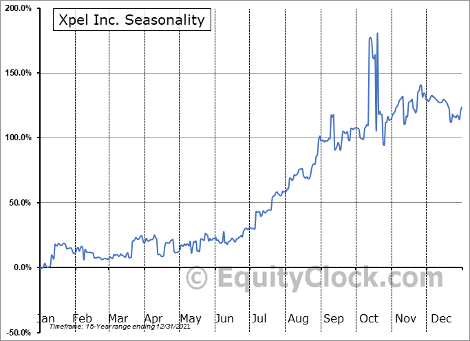 Xpel Inc. (NASD:XPEL) Seasonal Chart
