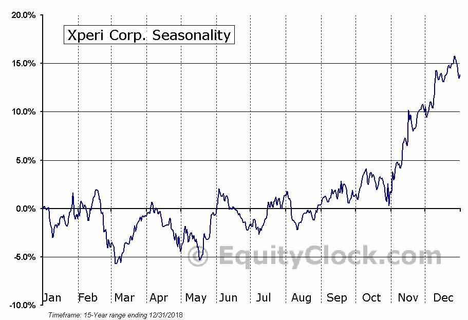 Xperi Corp. (NASD:XPER) Seasonal Chart