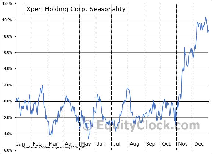 Xperi Holding Corp (NASD:XPER) Seasonal Chart