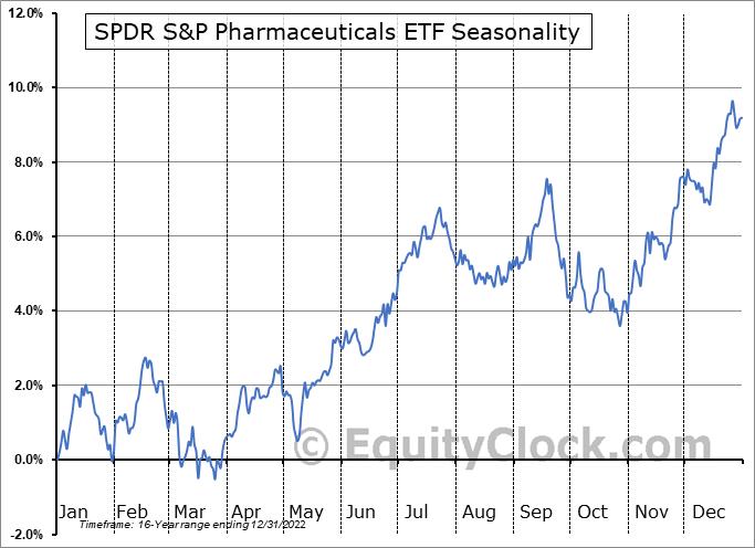 SPDR S&P Pharmaceuticals ETF (NYSE:XPH) Seasonal Chart