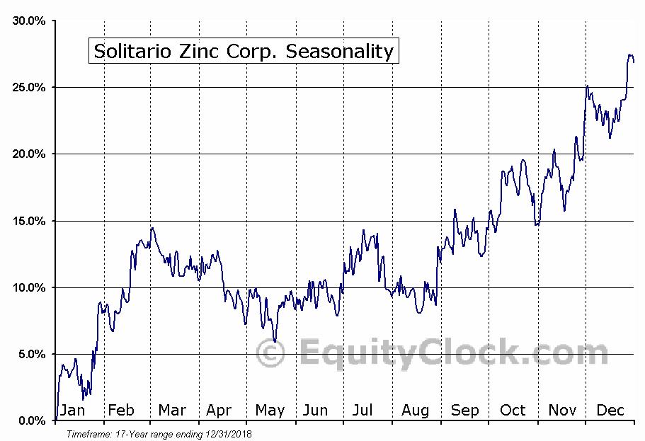 Solitario Zinc Corp. (AMEX:XPL) Seasonal Chart
