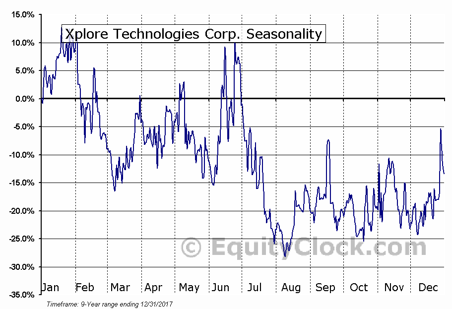 Xplore Technologies Corp. (NASD:XPLR) Seasonal Chart