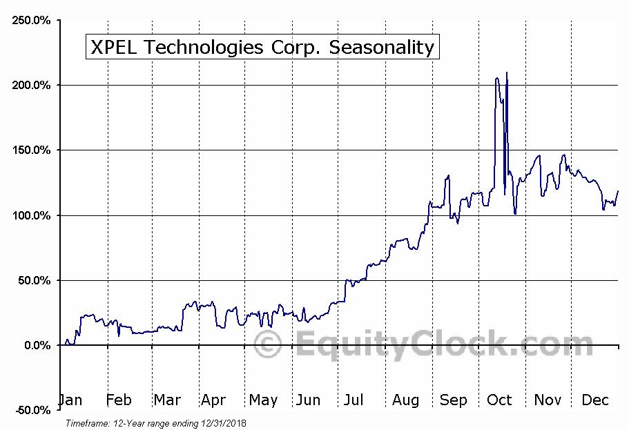 XPEL Technologies Corp. (OTCMKT:XPLT) Seasonal Chart