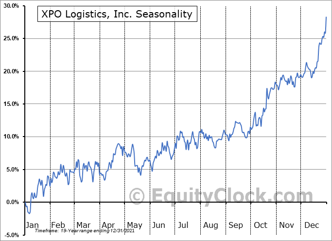 XPO Logistics, Inc. (NYSE:XPO) Seasonal Chart