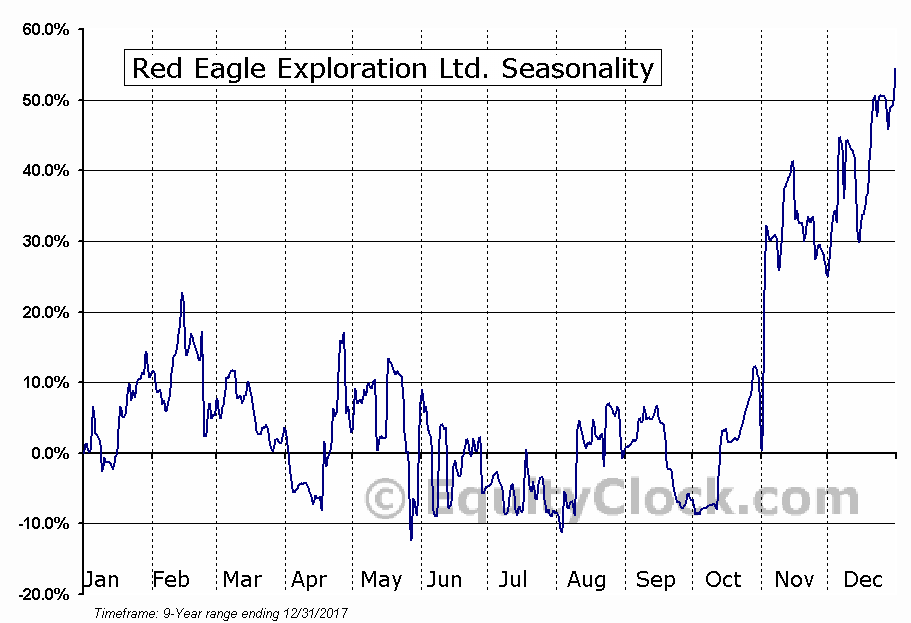 Red Eagle Exploration Ltd. (TSXV:XR) Seasonal Chart