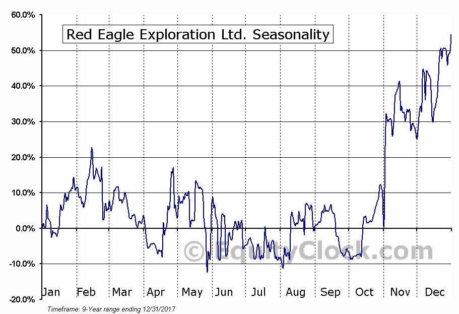 Red Eagle Exploration Ltd. (TSXV:XR) Seasonal Chart