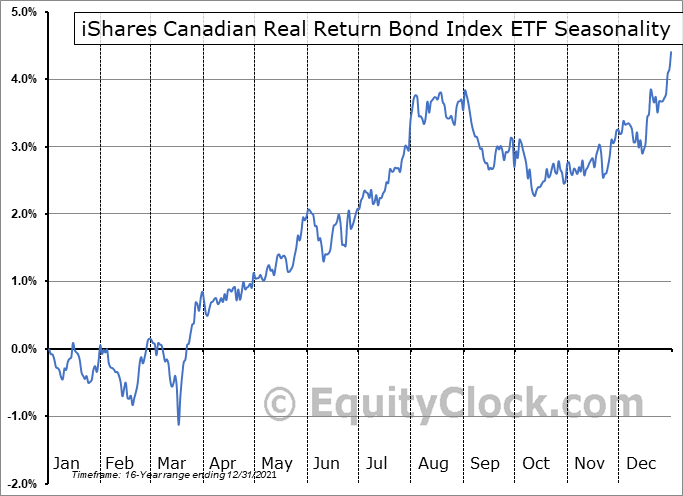 iShares Canadian Real Return Bond Index ETF (TSE:XRB.TO) Seasonal Chart