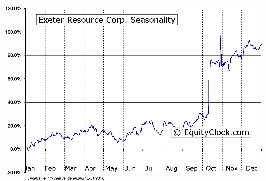 Exeter Resource Corp. (TSE:XRC) Seasonal Chart