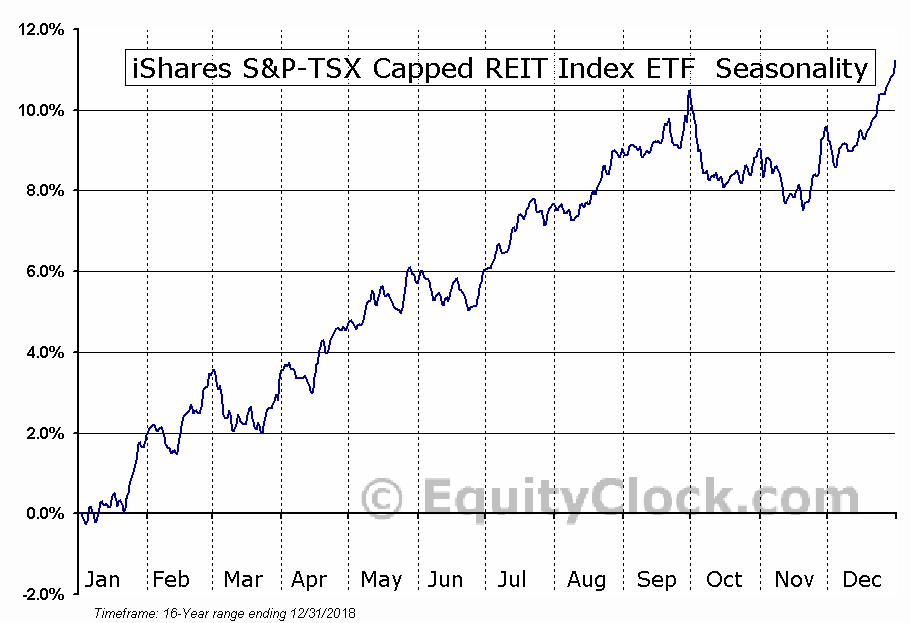 iShares S&P-TSX Capped REIT Index ETF  (TSE:XRE.TO) Seasonal Chart