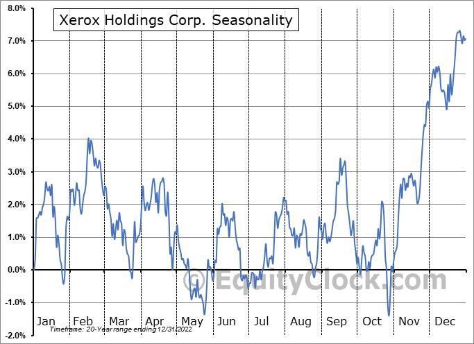 Xerox Corp. (NYSE:XRX) Seasonal Chart