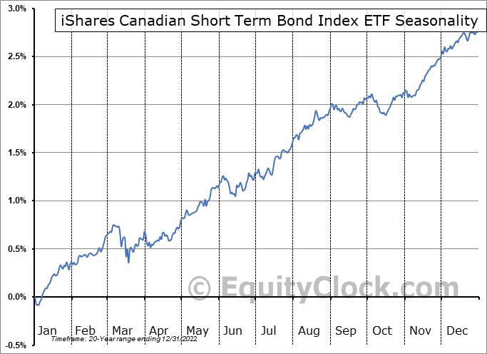 iShares Canadian Short Term Bond Index ETF (TSE:XSB.TO) Seasonal Chart