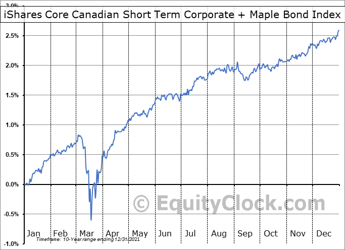 iShares Core Canadian Short Term Corporate + Maple Bond Index ETF (TSE:XSH.TO) Seasonal Chart