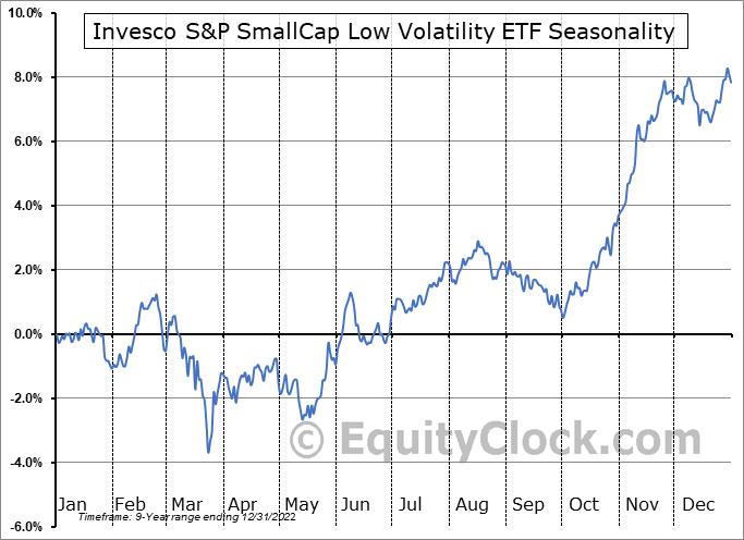 Invesco S&P SmallCap Low Volatility ETF (AMEX:XSLV) Seasonal Chart