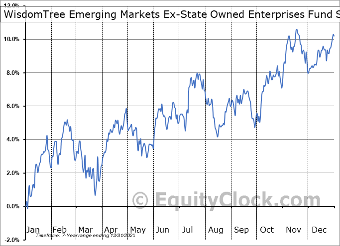 WisdomTree Emerging Markets Ex-State Owned Enterprises Fund (AMEX:XSOE) Seasonal Chart