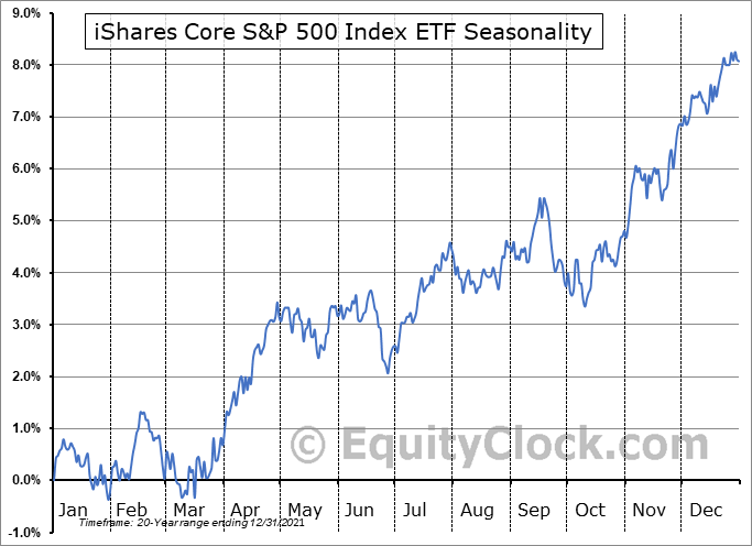 iShares Core S&P 500 Index ETF (CAD- Hedged) (TSE:XSP.TO) Seasonal Chart