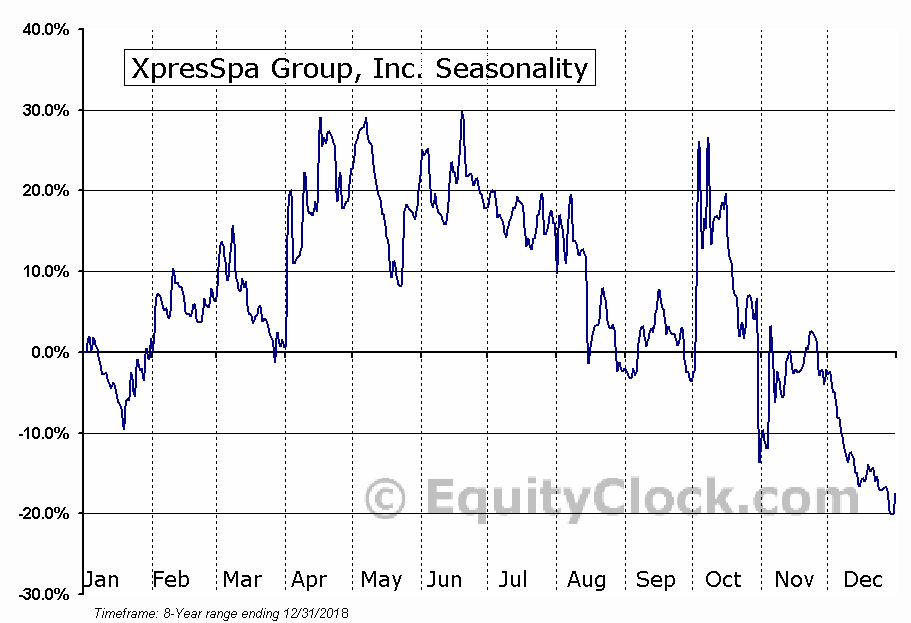 XpresSpa Group, Inc. (NASD:XSPA) Seasonal Chart