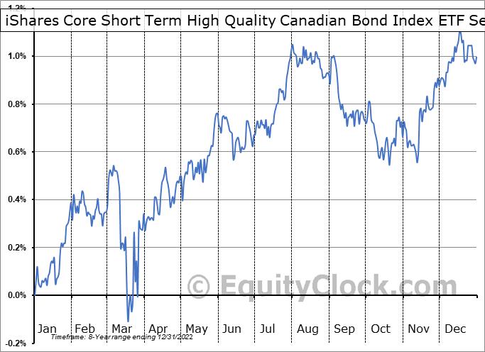 iShares Core Short Term High Quality Canadian Bond Index ETF (TSE:XSQ.TO) Seasonal Chart
