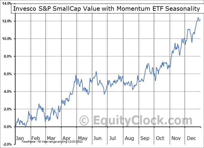 Invesco S&P SmallCap Value with Momentum ETF (AMEX:XSVM) Seasonal Chart