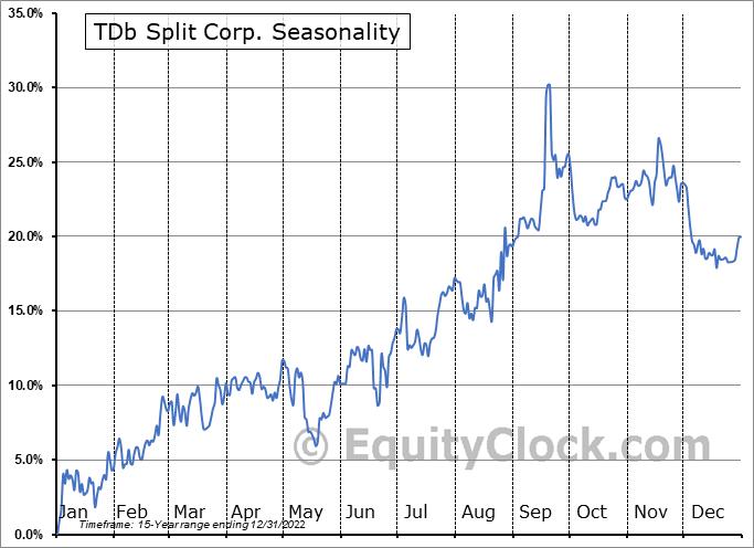 TDb Split Corp. (TSE:XTD.TO) Seasonal Chart